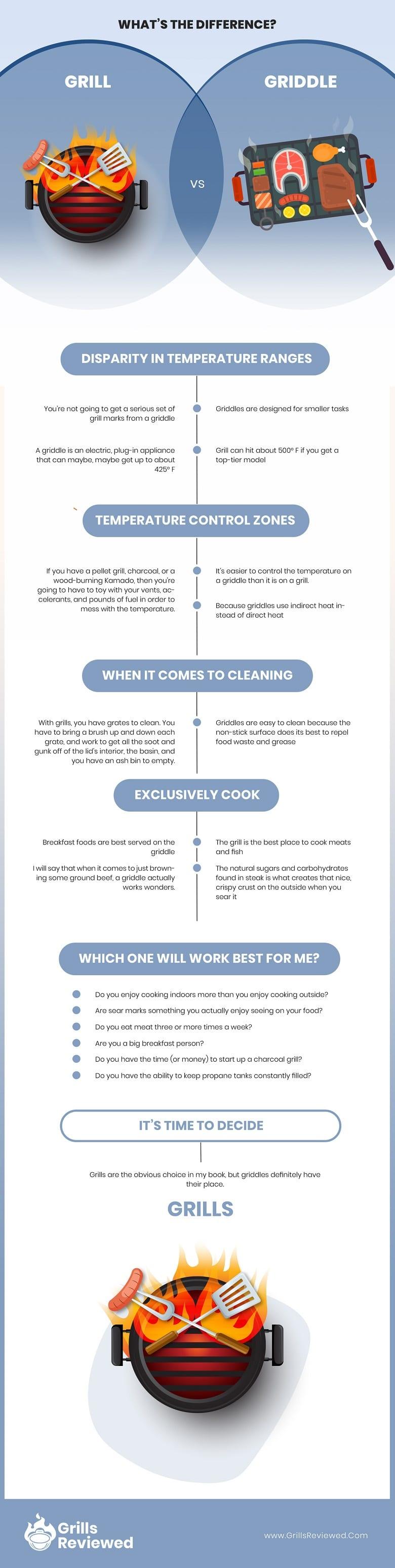 Grill vs Griddle